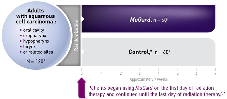 MuGard study result